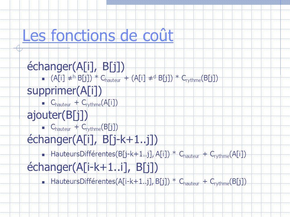 Les fonctions de coût échanger(A[i], B[j]) supprimer(A[i])